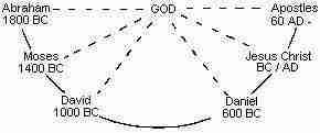 God's Time Line