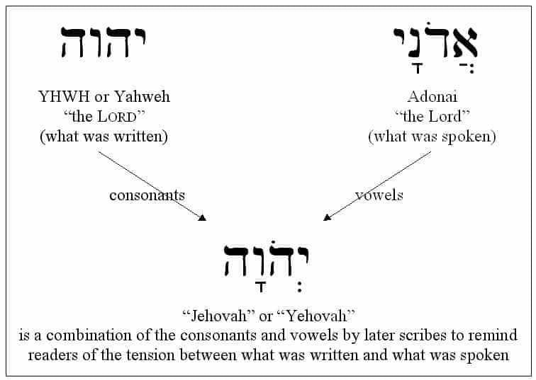 The Pronunciation History Of Yahweh to Jehovah - The Oneness