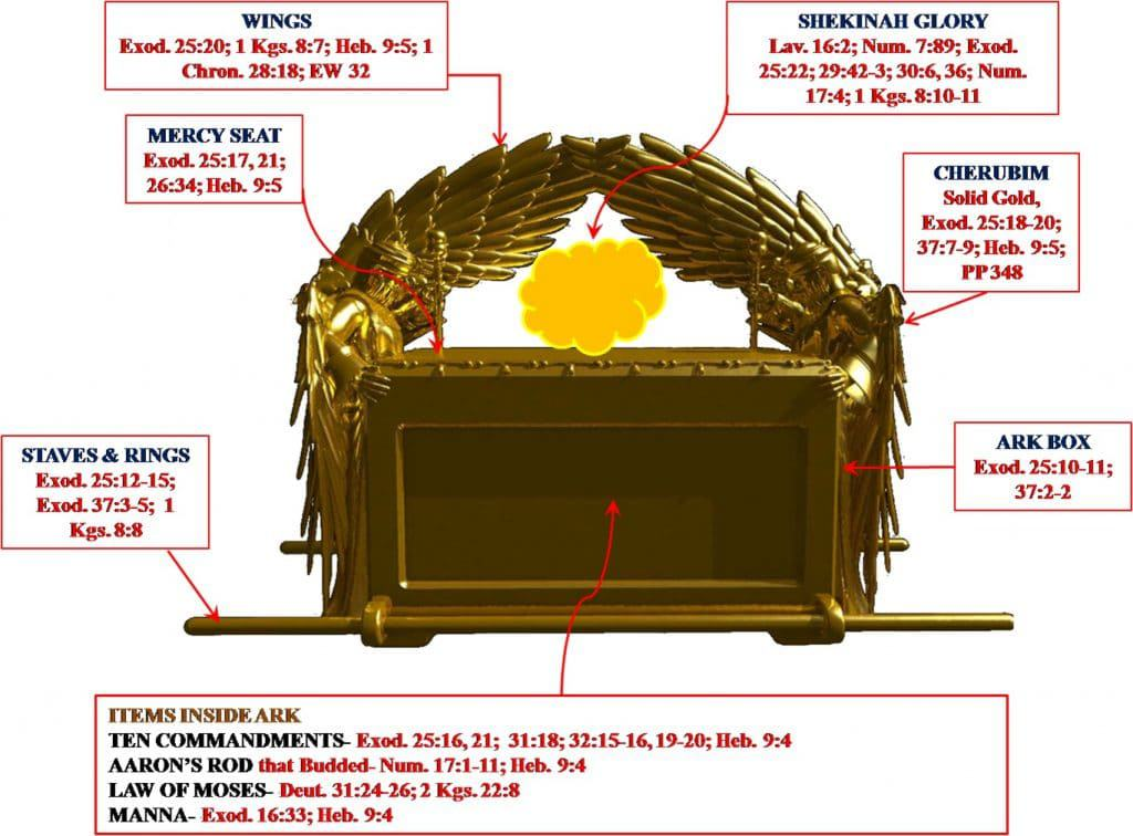 how to make the ark of the covenant