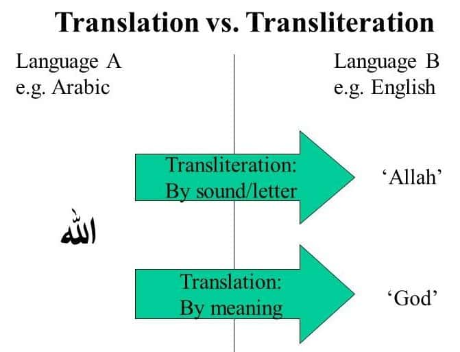Translation By Meaning & Transliteration By Sound
