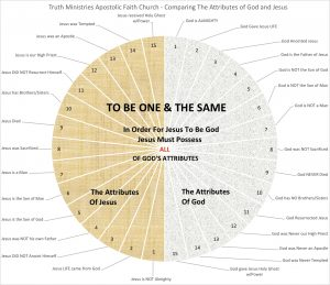 A Comparison Chart of God And Jesus